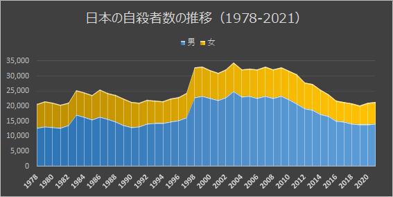 日本の自殺者数の推移