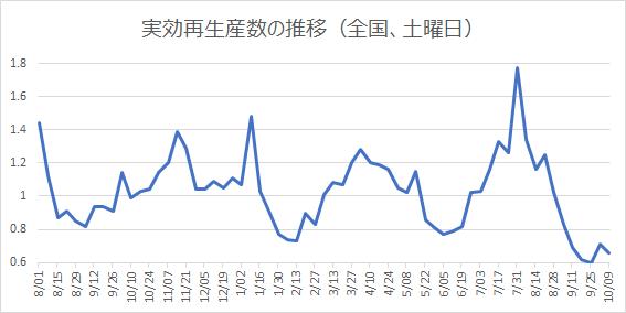 実効再生産数の推移