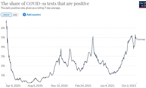 ノルウェーの検査陽性率の推移