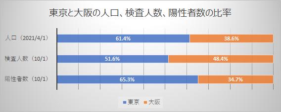 東京と大阪の人口、検査人数、陽性者数の比率