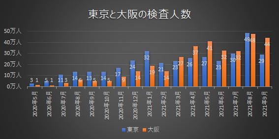 東京と大阪の月別検査人数