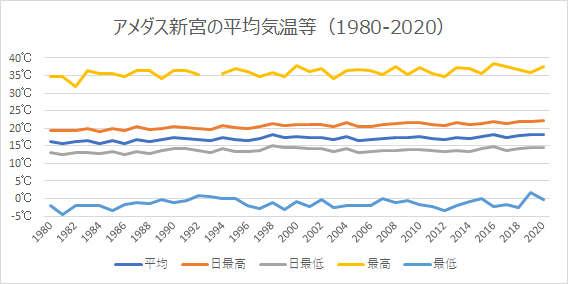 新宮の平均気温等の推移