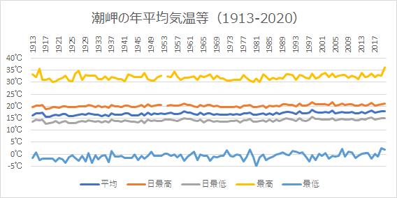 潮岬の年平均気温等